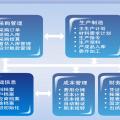 ERP软件图片
